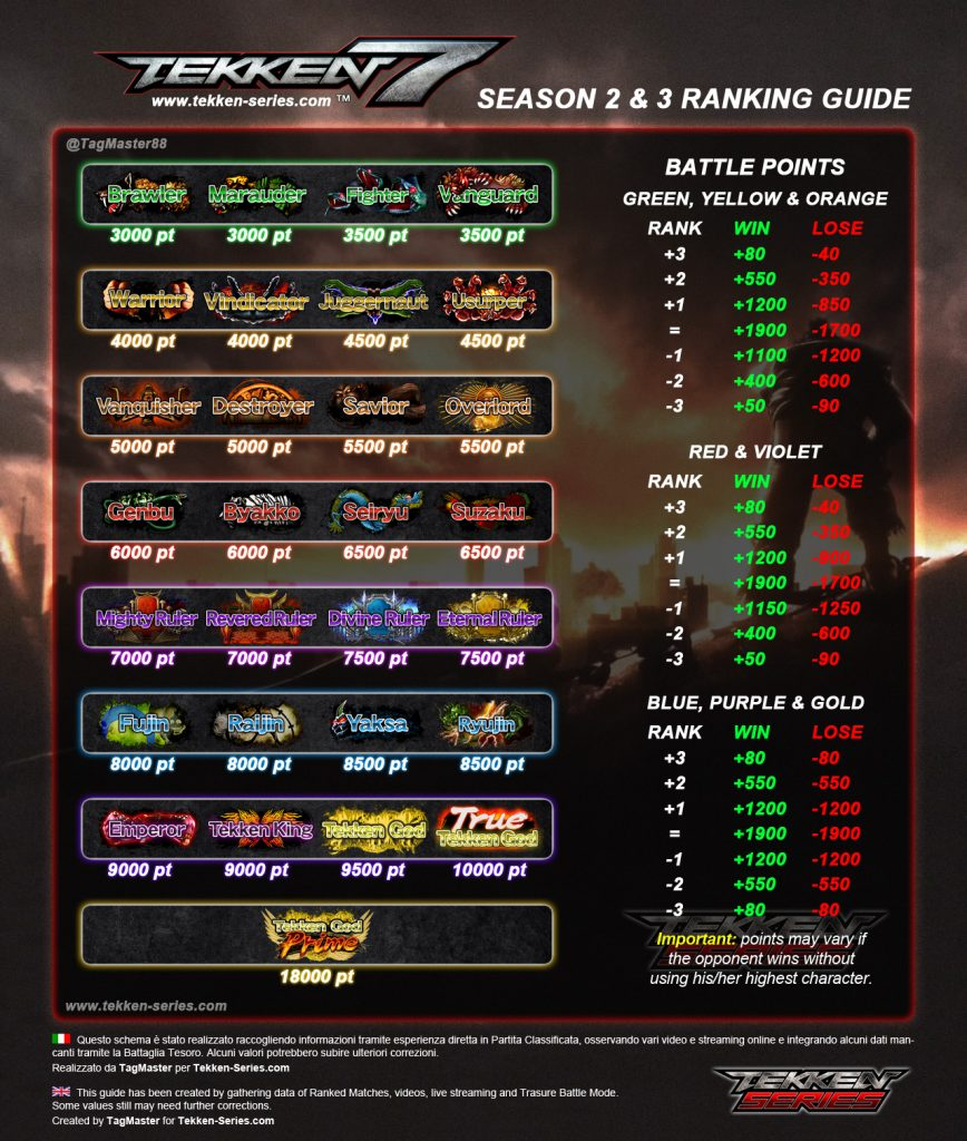 tekken 7 ranks